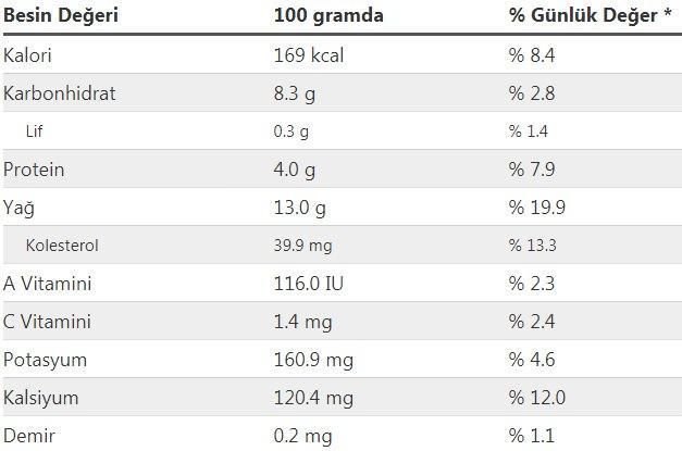 beşamel sos kalorisi ve besin değerleri