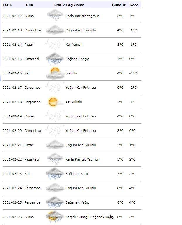 İstanbul hava durumu bugün